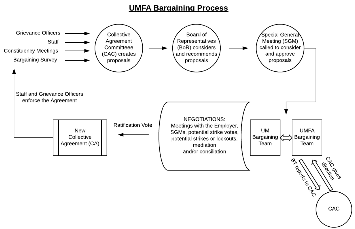 Bargaining process flow chart